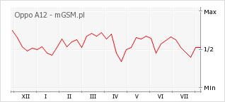 Wykres zmian popularności telefonu Oppo A12