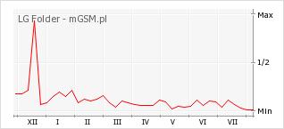 Wykres zmian popularności telefonu LG Folder