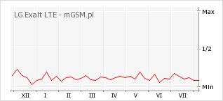 Wykres zmian popularności telefonu LG Exalt LTE