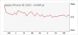 Wykres zmian popularności telefonu Apple iPhone SE 2020