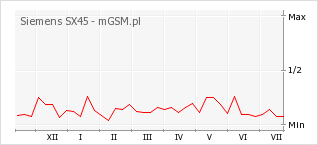 Wykres zmian popularności telefonu Siemens SX45