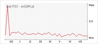 Wykres zmian popularności telefonu Itel P33