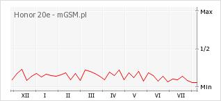 Wykres zmian popularności telefonu Honor 20e