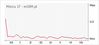 Wykres zmian popularności telefonu Meizu 17