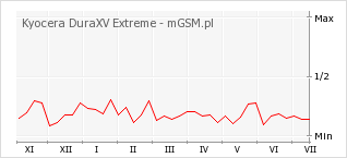 Wykres zmian popularności telefonu Kyocera DuraXV Extreme