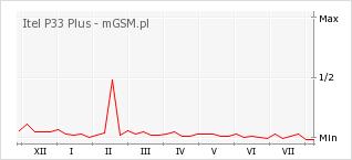 Wykres zmian popularności telefonu Itel P33 Plus