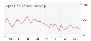 Wykres zmian popularności telefonu Oppo Find X2 Neo