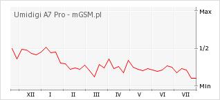 Wykres zmian popularności telefonu Umidigi A7 Pro