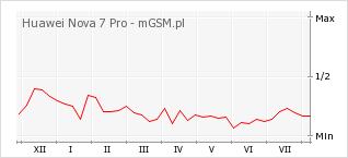 Wykres zmian popularności telefonu Huawei Nova 7 Pro