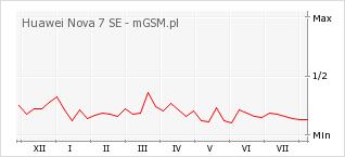 Wykres zmian popularności telefonu Huawei Nova 7 SE
