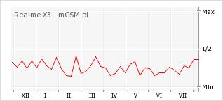 Wykres zmian popularności telefonu Realme X3