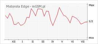 Wykres zmian popularności telefonu Motorola Edge