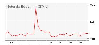Wykres zmian popularności telefonu Motorola Edge+