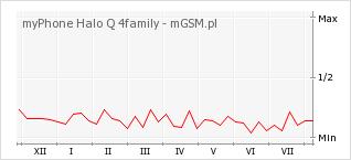 Wykres zmian popularności telefonu myPhone Halo Q 4family