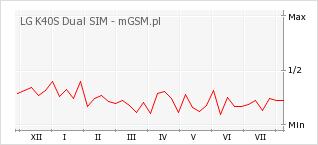 Wykres zmian popularności telefonu LG K40S Dual SIM