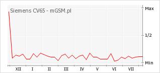 Wykres zmian popularności telefonu Siemens CV65