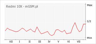 Wykres zmian popularności telefonu Redmi 10X