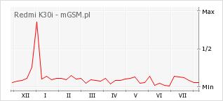 Wykres zmian popularności telefonu Redmi K30i
