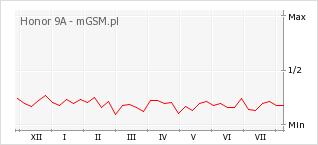 Wykres zmian popularności telefonu Honor 9A