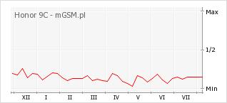 Wykres zmian popularności telefonu Honor 9C
