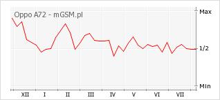 Wykres zmian popularności telefonu Oppo A72