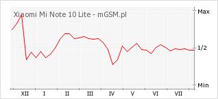 Wykres zmian popularności telefonu Xiaomi Mi Note 10 Lite