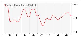 Wykres zmian popularności telefonu Redmi Note 9