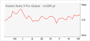 Wykres zmian popularności telefonu Redmi Note 9 Pro Global