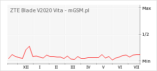 Wykres zmian popularności telefonu ZTE Blade V2020 Vita