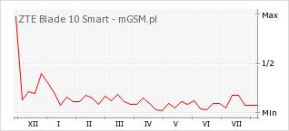 Wykres zmian popularności telefonu ZTE Blade 10 Smart