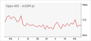Wykres zmian popularności telefonu Oppo A92