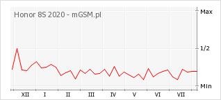 Wykres zmian popularności telefonu Honor 8S 2020