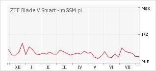 Wykres zmian popularności telefonu ZTE Blade V Smart