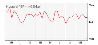 Wykres zmian popularności telefonu Huawei Y5P