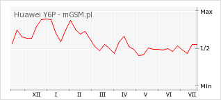 Wykres zmian popularności telefonu Huawei Y6P