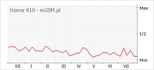 Wykres zmian popularności telefonu Honor X10