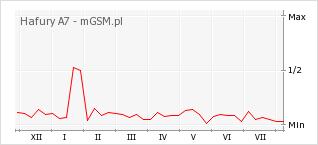 Wykres zmian popularności telefonu Hafury A7