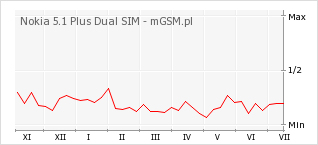 Wykres zmian popularności telefonu Nokia 5.1 Plus Dual SIM