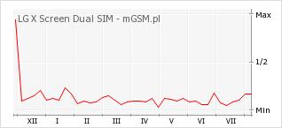 Wykres zmian popularności telefonu LG X Screen Dual SIM