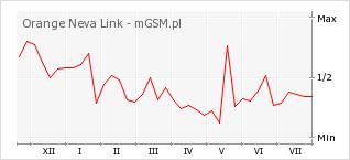 Wykres zmian popularności telefonu Orange Neva Link