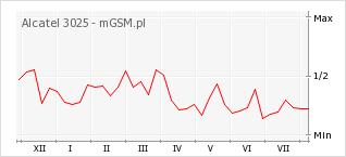 Wykres zmian popularności telefonu Alcatel 3025