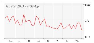 Wykres zmian popularności telefonu Alcatel 2053