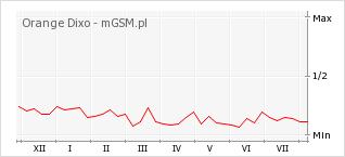 Wykres zmian popularności telefonu Orange Dixo