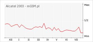 Wykres zmian popularności telefonu Alcatel 2003