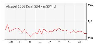 Wykres zmian popularności telefonu Alcatel 1066 Dual SIM