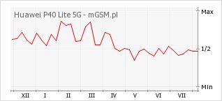 Wykres zmian popularności telefonu Huawei P40 Lite 5G