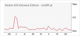 Wykres zmian popularności telefonu Redmi K30 Extreme Edition