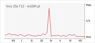 Wykres zmian popularności telefonu Vivo Z5x 712