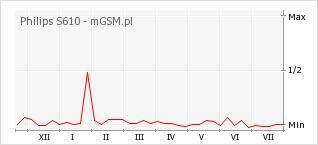 Wykres zmian popularności telefonu Philips S610