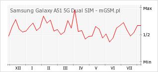 Wykres zmian popularności telefonu Samsung Galaxy A51 5G Dual SIM